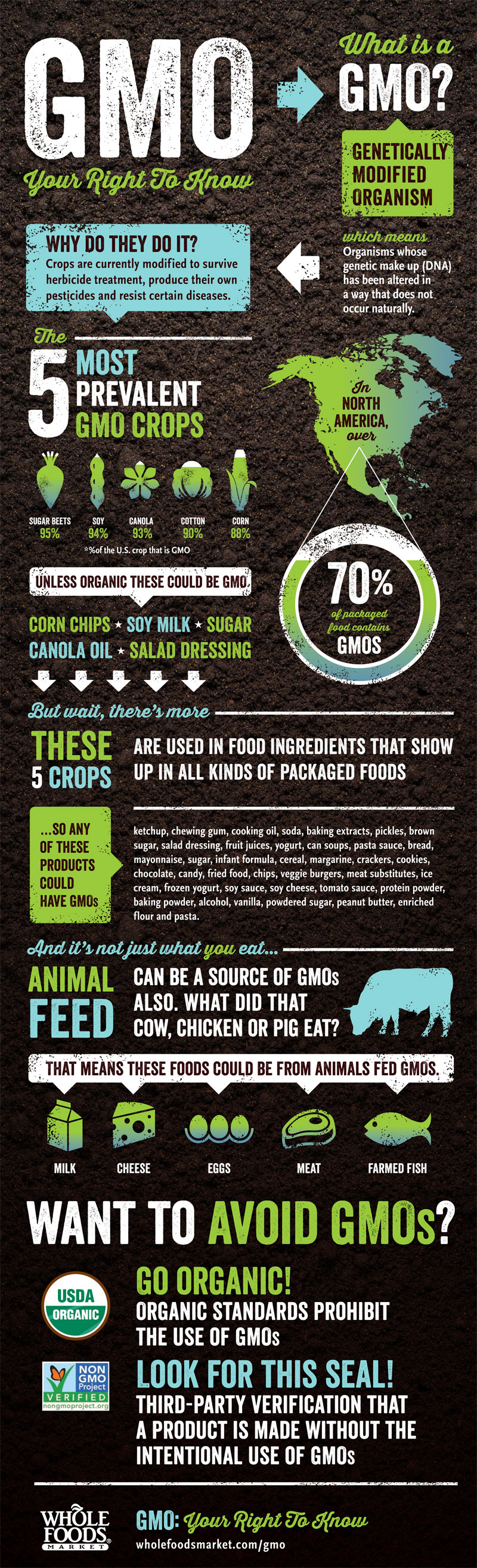 Gmos In Whole Foods