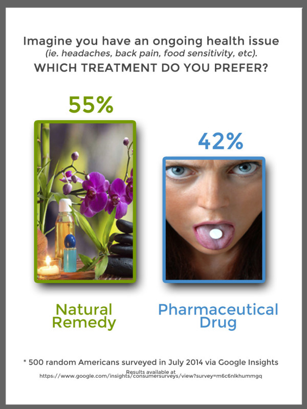 Natural Remedy vs Pharma Drug chart