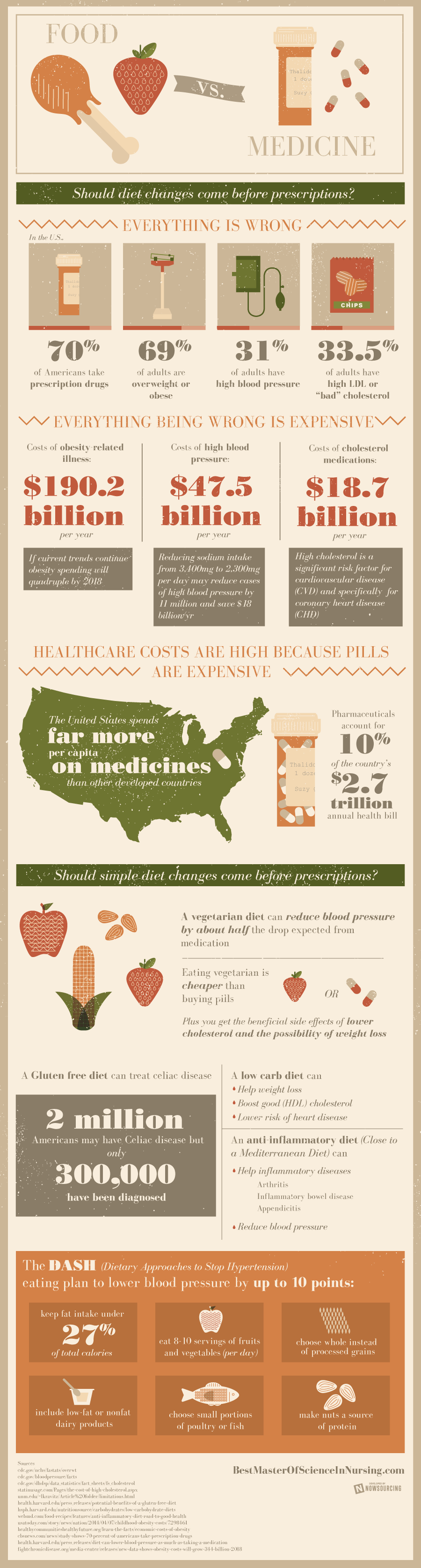 Food vs Pharmaceuticals infographic