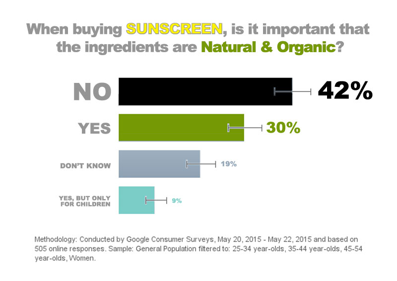 Organic Sunscreen survey results